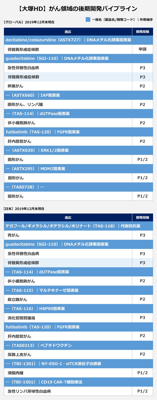 【大塚HD】がん領域の後期開発パイプライン