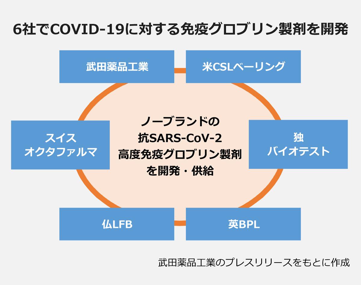 【6社でCOVID-19に対する免疫グロブリン製剤を開発の図】: ノーブランドの抗SARS-CoV-2高度免疫グロブリン製剤を開発・供給 |武田薬品工業・米CSLベーリング・スイスオクタファルマ・独バイオテスト・仏LFB・英BPL|※武田薬品工業のプレスリリースをもとに作成