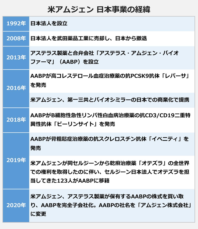 【米アムジェン/日本事業の経緯】: 1992年/日本法人を設立 |2008年/日本法人を武田薬品工業に売却し、日本から撤退 |2013年/アステラス製薬と合弁会社「アステラス・アムジェン・バイオファーマ」(AABP)を設立 |2016年/AABPが高コレステロール血症治療薬の抗PCSK9抗体「レパーサ」を発売 /米アムジェン、第一三共とバイオシミラーの日本での商業化で提携 |2018年/AABPがB細胞性急性リンパ性白血病治療薬の抗CD3/CD19二重特異性抗体「ビーリンサイト」を発売 |2019年/AABPが骨粗鬆症治療薬の抗スクレロスチン抗体「イベニティ」を発売/米アムジェンが同セルジーンから乾癬治療薬「オテズラ」の全世界での権利を取得したのに伴い、セルジーン日本法人でオテズラを担当してきた123人がAABPに移籍 |2020年/米アムジェン、アステラス製薬が保有するAABPの株式を買い取り、AABPを完全子会社化。AABPの社名を「アムジェン株式会社」に変更