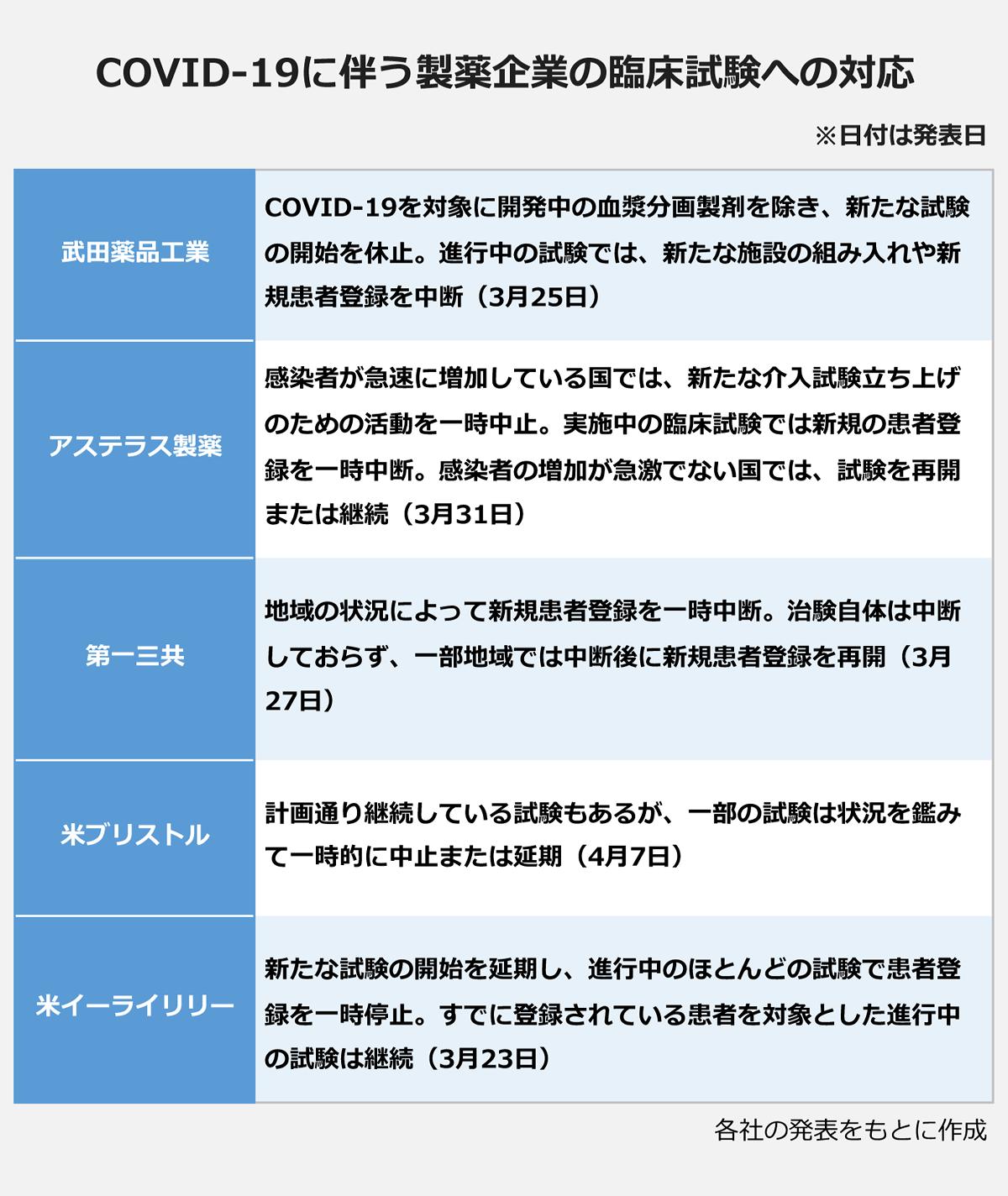 【COVID-19に伴う製薬企業の臨床試験への対応】(※日付は発表日): <武田薬品工業>COVID-19を対象に開発中の血漿分画製剤を除き、新たな試験の開始を休止。進行中の試験では、新たな施設の組み入れや新規患者登録を中断(3月25日)| <アステラス製薬>感染者が急速に増加している国では、新たな介入試験立ち上げのための活動を一時中止。実施中の臨床試験では新規の患者登録を一時中断。感染者の増加が急激でない国では、試験を再開または継続(3月31日)| <第一三共>地域の状況によって新規患者登録を一時中断。治験自体は中断しておらず、一部地域では中断後に新規患者登録を再開(3月27日)| <米ブリストル>計画通り継続している試験もあるが、一部の試験は状況を鑑みて一時的に中止または延期(4月7日)| <米イーライリリー>新たな試験の開始を延期し、進行中のほとんどの試験で患者登録を一時停止。すでに登録されている患者を対象とした進行中の試験は継続(3月23日)| ※各社の発表をもとに作成