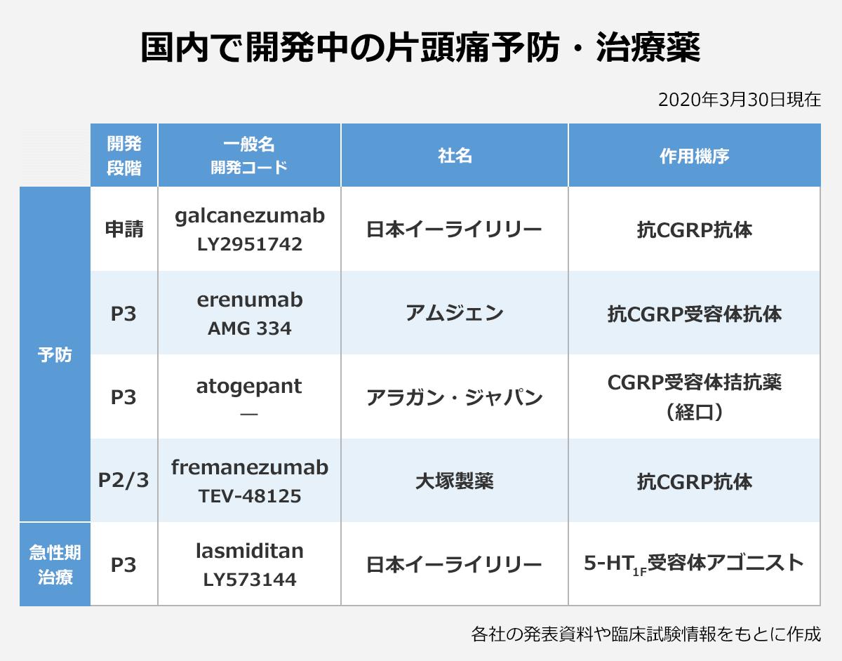 【国内で開発中の片頭痛予防・治療薬】(2020年3月30日現在)(開発段階/一般名(開発コード)/社名/作用機序): <予防> 申請/galcanezumab(LY2951742)/日本イーライリリー/抗CGRP抗体 |P3/erenumab(AM)/334/アムジェン/抗CGRP受容体抗体 |P3/atogepant(―)/アラガン・ジャパン/CGRP受容体拮抗薬(経口) |P2/3/fremanezumab(TEV-48125)/大塚製薬/抗CGRP抗体 |<急性期治療>/P3/lasmiditan(LY573144)/日本イーライリリー/5-HT1F受容体アゴニスト |※各社の発表資料や臨床試験情報をもとに作成