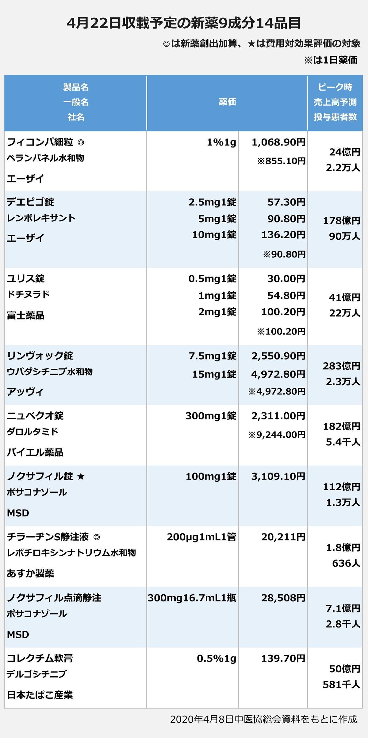 4月22日収載予定の新薬9成分14品目