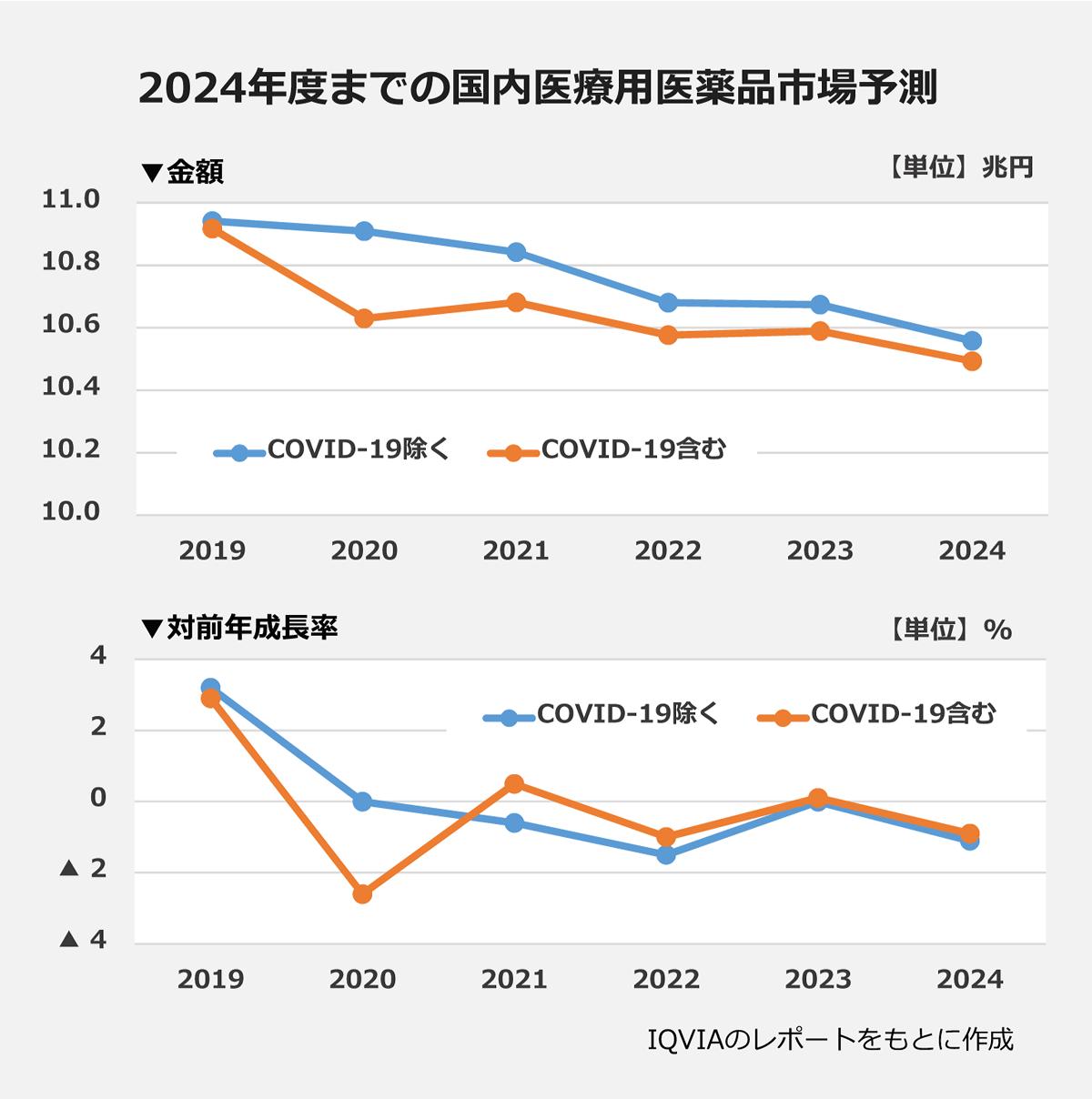 【2024年度までの国内医療用医薬品市場予測のグラフ】: <金額【単位:兆円】>COVID-19を除く・含むいずれも11.0~10.5あたりへ、2019~2024年の間で減少 <対戦年成長率【単位:%】>COVID-19を除く→2019~2022年まで約3%~約▲2%へ減少、2023年約0%、2024年約▲1% COVID-19を含む→2019年約3%、2020年約▲3%、2021年約1%、2022年約▲1%、2023年約0%、2024年約▲1%  ※IQVIAのレポートをもとに作成
