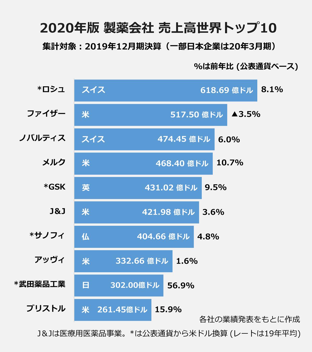 【2020年版 製薬会社売上高世界トップ10】(集計対象:2019年12月期決算※一部日本企業は20年3月期)(%は前年比、公表通貨ベース): *ロシュ(スイス)618.69億ドル/8.1% |ファイザー(米)/517.50億ドル/▲/3.5% |ノバルティス(スイス)/474.45億ドル/6.0% |メルク(米)/468.40億ドル/10.7% |*GSK(英)/431.02億ドル/9.5% |J&J(米)/421.98億ドル/3.6% |*サノフィ(仏)/404.66億ドル/4.8% |アッヴィ(米)/332.66億ドル/1.6% |*武田薬品工業(日)/302.00億ドル/56.9% |ブリストル(米)/261.45億ドル/15.9% |※各社の業績発表を元に作成。J&Jは医療用医薬品事業。*は公表通過から米ドル換算(レートは19年平均)