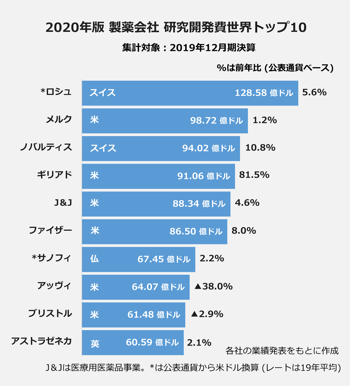 【2020年 製薬会社 研究開発費世界トップ10】(集計対象:2019年12月期)(%は前年比、公表通過ベース) *ロシュ/128.58億ドル/5.6% |メルク/98.72億ドル/1.2% |ノバルティス/94.02億ドル/10.8% |ギリアド/91.06億ドル/81.5% |J&J/88.34億ドル/4.6% |ファイザー/86.50億ドル/8.0% |*サノフィ/67.45億ドル/2.2% |アッヴィ/64.07億ドル/▲38.0% |ブリストル/61.48億ドル/▲2.9% |アストラゼネカ/60.59億ドル/2.1% |※各社の業績発表を元に作成。J&Jは医療用医薬品事業。*は公表通過から米ドル換算(レートは19年平均)