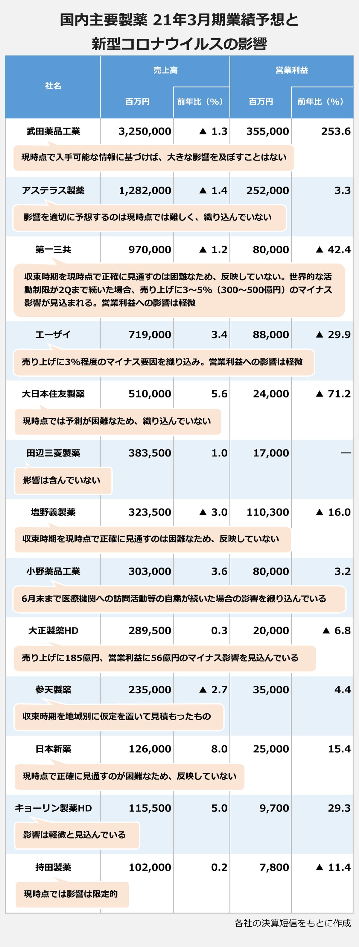 【国内主要製薬/21年3月期業績予想と新型コロナウイルスの影響】(社名/売上高(百万円・前年比(%))/営業利益(百万円・前年比(%)): 武田薬品工業/3,250,000・▲1.3/355,000・253.6 「現時点で入手可能な情報に基づけば、大きな影響を及ぼすことはない」 |アステラス製薬/1,282,000・▲1.4/252,000・3.3 「影響を適切に予想するのは現時点では難しく、織り込んでいない」 |第一三共/970,000・▲1.2/80,000・▲42.4 「収束時期を現時点で正確に見直すのは困難なため、反映していない。世界的な活動制限が2Qまで続いた場合、売上に3~5%(300~500億円)のマイナス影響が見込まれる。営業利益への影響は軽微」 |エーザイ/719,000・3.4/88,000・▲29.9 「売上に3%程度のマイナス用意を折込。営業利益への影響は軽微」 |大日本住友製薬/510,000・5.6/24,000・▲71.2 「現時点では予測が困難なため、織り込んでいない」 |田辺三菱製薬/383,500・1.0/17,000・― 「影響は含んでいない」 |塩野義製薬/323,500・▲3.0/110,300・▲16.0 「収束時期を現時点で正確に見直すのは困難なため、反映していない」 |小野薬品工業/303,000・3.6/80,000・3.2 「6月末まで医療機関への訪問活動などの自粛が続いた場合の影響を織り込んでいる」 |大正製薬HD/289,500・0.3/20,000・▲6.8 「売り上げに185億円、営業利益に56億円のマイナス影響を見込んでいる」 |参天製薬/235,000・▲2.7/35,000・4.4 「収束時期を地域別に仮定を置いて見積もったもの」 |日本新薬/126,000・8.0/25,000・15.4 「現時点で正確に見直すのが困難なため、反映していない」 |キョーリン製薬HD/115,500・5.0/9,700・29.3 「影響は軽微と見込んでいる」 |持田製薬/102,000・0.2/7,800・▲11.4 「現時点では影響は限定的」 |※各社の決算短信をもとに作成