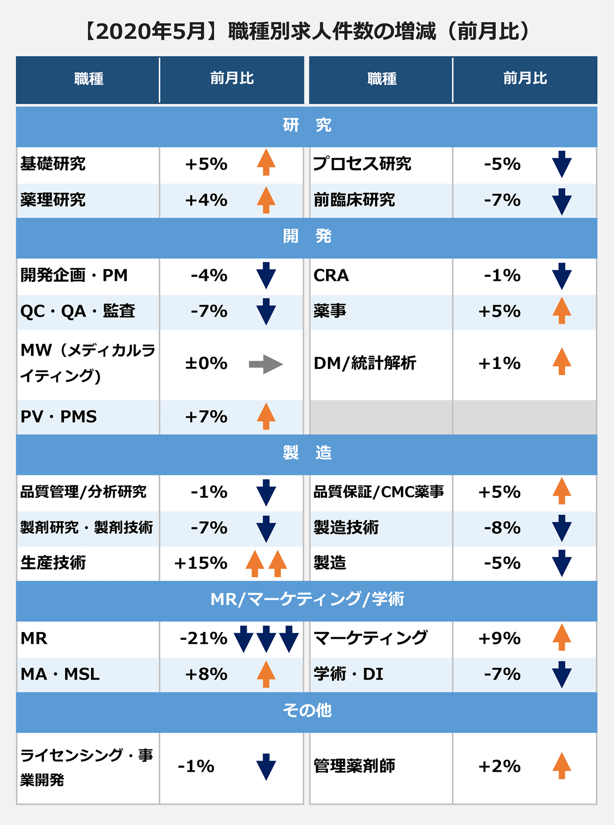 【2020年5月】職種別求人件数の増減(前月比)(職種/前月比):/ <研究> 基礎研究/+5% |薬理研究/+4% |プロセス研究/-5% |前臨床研究/-7% <開発> |開発企画・PM/-4% |QC・QA・監査/-7% |MW(メディカルライティング)/±0% |PV・PMS/-7% |CRA/-1% |薬事/+5% |DM/統計解析/+1% <製造>/ 品質管理/分析研究/-1% |製剤研究・製剤技術/-7% |生産技術/+15% |品質保証/CMC薬事/+5% |製造技術/-8% |製造/-5% <MR/マーケティング/学術> |MR/-21% |MA・MSL/+8% |マーケティング/+9% |学術・DI/-7% <その他>/ ライセンシング・事業開発/-1% |管理薬剤師/+2%