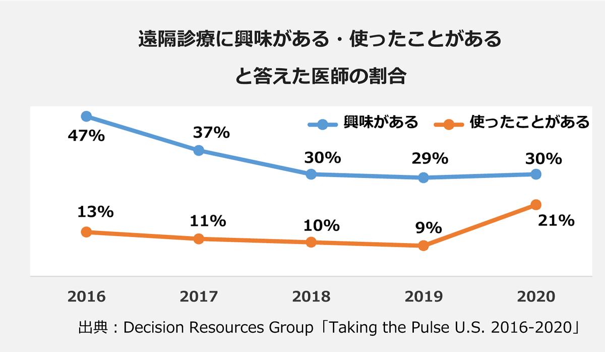 【遠隔診療に興味がある・使ったことがあると答えた医師の割合】(興味がある/使ったことがある): <2016>/47%/ 13% <2017>/37%/ 11% <2018>/30%/ 10% <2019>/29%/ 9% <2020>/30%/ 21% |※出典:Decision Resources Group「Taking the Pulse U.S. 2016-2020」