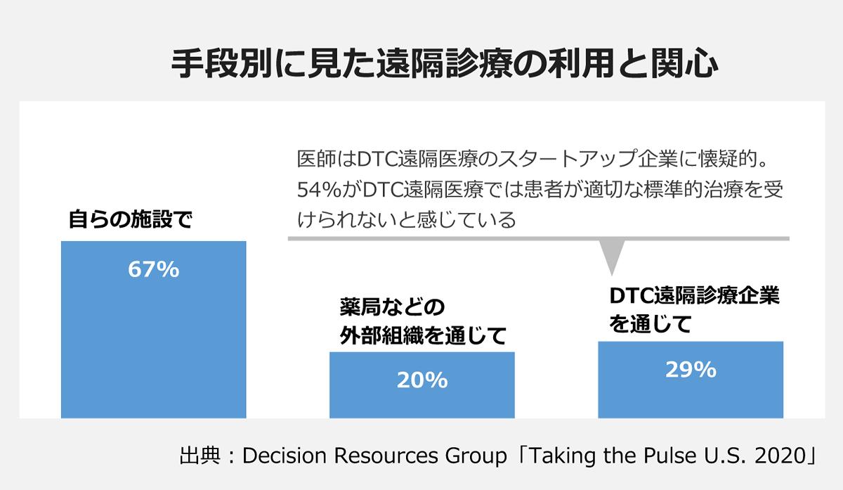 【手段別に見た遠隔診療の利用と関心】: 自らの施設で/67% |薬莢などの外部組織を通じて/20% |DTC遠隔診療企業を通じて/29% 「医師はDTC遠隔医療のスタートアップ企業に懐疑的。54%がDTC遠隔医療では患者が適切な標準的治療を受けられないと感じている |※出典:Decision Resources Group「Taking the Pulse U.S. 2020」