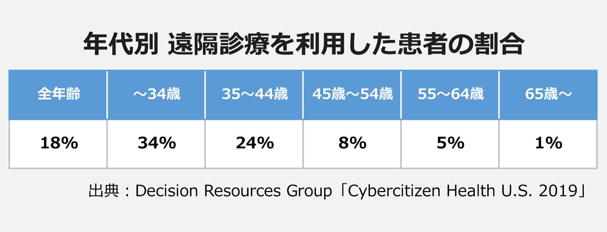 【年代別 遠隔診療を利用した患者の割合】: 全年齢/18% |~34歳/34% |35~44歳/24% |45歳~54歳/8% |55~64歳/5% |65歳~/1% 出典:Decision Resources Group「Cybercitizen Health U.S. 2019」