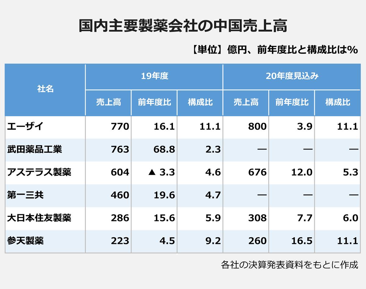 【国内主要製薬会社の中国売上高】(社名/(19年度)売上高・前年度比・構成比/(20年度見込み)売上高・前年度比・構成比): エーザイ/770億円/16.1%/11.1%/800億円/3.9%/11.1% |武田薬品工業/763億円/68.8%/2.3%/―/―/― |アステラス製薬/604億円/▲3.3%/4.6%/676億円/12%/5.3% |第一三共/460億円/19.6%/4.7%/―/―/― |大日本住友製薬/286億円/15.6%/5.9%/308億円/7.7%/6% |参天製薬/223億円/4.5%/9.2%/260億円/16.5%/11.1% |※各社の決算発表資料をもとに作成