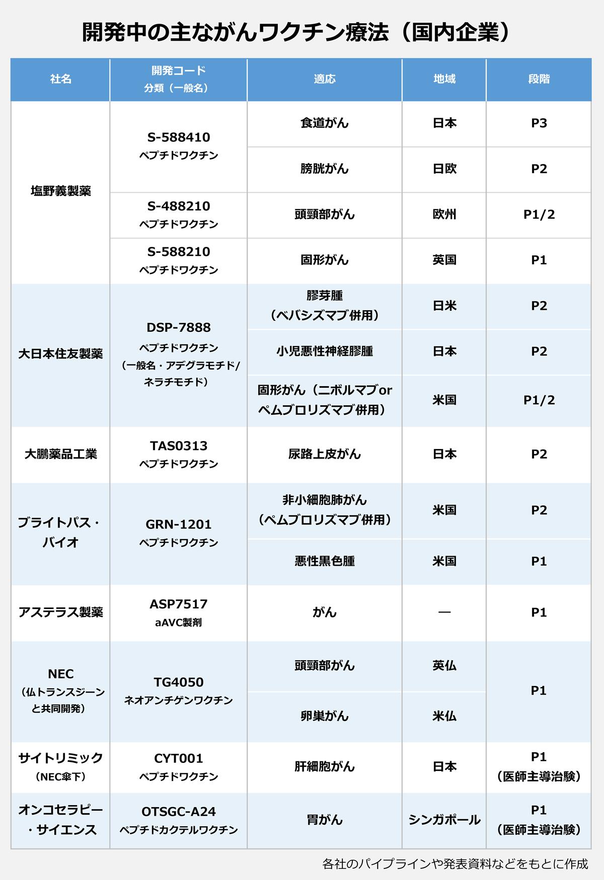 【開発中の主ながんワクチン療法(国内企業)】(<社名>/開発コード/(分類・一般名)/適応/地域/段階): <塩野義製薬>/S-588410(ペプチドワクチン)/食道がん/日本/P3|膀胱がん/日欧/P2|S-488210(ペプチドワクチン)/頭頸部がん/欧州/P1/2|S-588210(ペプチドワクチン)/固形がん/英国/P1 <大日本住友製薬>/DSP-7888(ペプチドワクチン)(一般名・アデグラモチド/ネラチモチド)/膠芽腫(ベバシズマブ併用)/日米/P2|小児悪性神経膠腫/日本/P2|固形がん(ニボルマブorペムブロリズマブ併用)/米国/P1/2 <大鵬薬品工業>/TAS0313(ペプチドワクチン)/尿路上皮がん/日本/P2 <ブライトパス・バイオ>/GRN-1201(ペプチドワクチン)/非小細胞肺がん(ペムブロリズマブ併用)/米国/P2|悪性黒色腫/米国/P1 <アステラス製薬>/ASP7517(aAVC製剤)/がん/―/P1 <NEC>(仏トランスジーンと共同開発)/TG4050 ネオアンチゲンワクチン/頭頸部がん/英仏/P1|卵巣がん/米仏/P1 <サイトリミック>(NEC傘下)/CYT001 ペプチドワクチン/肝細胞がん/日本/P1(医師主導治験) <オンコセラピー・サイエンス>/OTSGC-A24 ペプチドカクテルワクチン/胃がん/シンガポール/P1(医師主導治験) |※各社のパイプラインや発表資料などをもとに作成