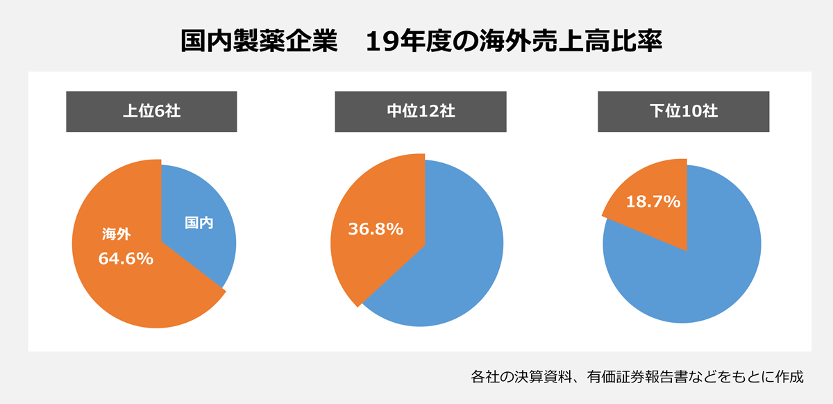 【国内製薬企業 19年度の海外売上高比率】 <上位6社>64.6% <中位12社>36.8% <下位10社>18.7% |※各社の決算資料、有価証券報告書などをもとに作成