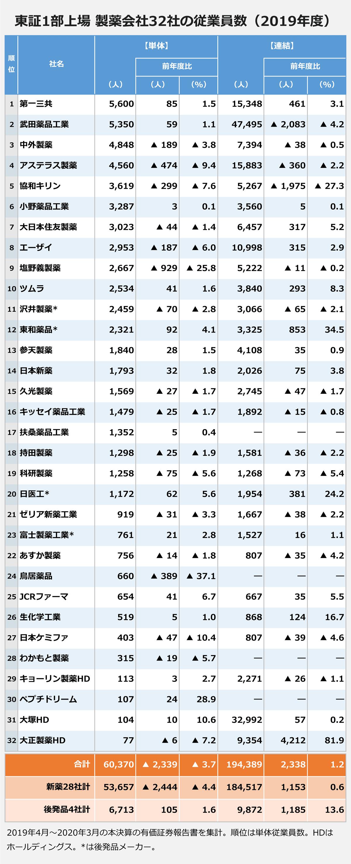 【東証1部上場/製薬会社32社の従業員数(2019年度)】(順位/社名/【単体】今年度(人)/前年度比(人)・(%)/【連結】今年度(人)/前年度比(人)・(%)): |1/第一三共/5,600/851.5/15,348/461・3.1 |2/武田薬品工業/5,350/59・1.1/47,495/▲2,083・▲4.2 |3/中外製薬/4,848/▲189・▲3.8/7,394/▲38・▲0.5 |4/アステラス製薬/4,560/▲474・▲9.4/15,883/▲360・▲2.2 |5/協和キリン/3,619/▲299・▲7.6/5,267/▲1,975・▲27.3 |6/小野薬品工業/3,287/3・0.1/3,560/5・0.1 |7/大日本住友製薬/3,023/▲44・▲1.4/6,457/317・5.2 |8/エーザイ/2,953/▲187・▲6.0/10,998/315・2.9 |9/塩野義製薬/2,667/▲929・▲25.8/5,222/▲11・▲0.2 |10/ツムラ/2,534/41・1.6/3,840/293・8.3 |11/沢井製薬*/2,459/▲70・▲2.8/3,066/▲65・▲2.1 |12/東和薬品*/2,321/92・4.1/3,325/853・34.5 |13/参天製薬/1,840/28・1.5/4,108/35・0.9 |14/日本新薬/1,793/32・1.8/2,026/75・3.8 |15/久光製薬/1,569/▲27・▲1.7/2,745/▲47・▲1.7 |16/キッセイ薬品工業/1,479/▲25・▲1.7/1,892/▲15・▲0.8 |17/扶桑薬品工業/1,352/5・0.4/―/―・― |18/持田製薬/1,298/▲25・▲1.9/1,581/▲36・▲2.2 |19/科研製薬/1,258/▲75・▲5.6/1,268/▲73・▲5.4 |20/日医工*/1,172/62・5.6/1,954/381・24.2 |21/ゼリア新薬工業/919/▲31・▲3.3/1,667/▲38・▲2.2 |23/富士製薬工業*/761/21・2.8/1,527/16・1.1 |22/あすか製薬/756/▲14・▲1.8/807/▲35・▲4.2 |24/鳥居薬品/660/▲389・▲37.1/―/―・― |25/JCRファーマ/654/41・6.7/667/35・5.5 |26/生化学工業/519/5・1.0/868/124・16.7 |27/日本ケミファ/403/▲47・▲10.4/807/▲39・▲4.6 |28/わかもと製薬/315/▲19・▲5.7/―/―・― |29/キョーリン製薬HD/113/3・2.7/2,271/▲26・▲1.1 |30/ペプチドリーム/107/24・28.9/―/―・― |31/大塚HD/104/10・10.6/32,992/57・0.2 |32/大正製薬HD/77/▲6・▲7.2/9,354/4,212・81.9 |<合計>/60,370/▲2,339・▲3.7/194,389/2,338・1.2 |<新薬28社計>/53,657/▲2,444・▲4.4/184,517/1,153・0.6 |<後発品4社計>/6,713/105・1.6/9,872/1,185・13.6 |※2019年4月~2020年3月の本決算の有価証券報告書を集計。順位は単体従業員数。HDはホールディングス。*は後発品メーカー。