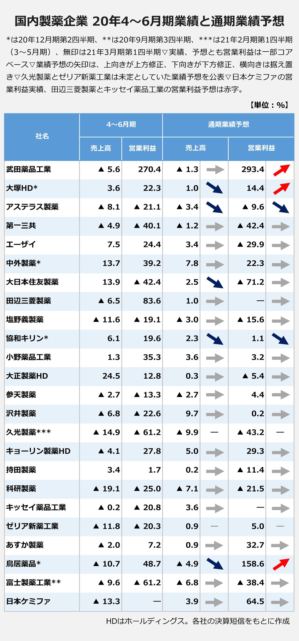 【国内製薬企業/20年4~6月期業績と通期業績予想】 *は20年12月期第2四半期、**は20年9月期第3四半期、***は21年2月期第1四半期(3~5月期)、無印は21年3月期第1四半期▽実績、予想とも営業利益は一部コアベース▽業績予想の矢印は、上向きが上方修正、下向きが下方修正、横向きは据え置き▽久光製薬とゼリア新薬工業は未定としていた業績予想を公表▽日本ケミファの営業利益実績、田辺三菱製薬とキッセイ薬品工業の営業利益予想は赤字。/(単位:%)(社名/4~6月期売上高/営業利益/通期業績予想売上高/営業利益): 武田薬品工業/▲5.6/270.4/▲1.3/→/293.4/↑ |大塚HD*/3.6/22.3/1.0/↓/14.4/↑ |アステラス製薬/▲8.1/▲21.1/▲3.4/↓/▲9.6/↓ |第一三共/▲4.9/▲40.1/▲1.2/→/▲42.4/→ |エーザイ/7.5/24.4/3.4/→/▲29.9/→ |中外製薬*/13.7/39.2/7.8/→/22.3/→ |大日本住友製薬/13.9/▲42.4/2.5/↓/▲71.2/→ |田辺三菱製薬/▲6.5/83.6/1.0/→/―/→ |塩野義製薬/▲11.6/▲19.1/▲3.0/→/▲15.6/→ |協和キリン*/6.1/19.6/2.3/↓/1.1/↓ |小野薬品工業/1.3/35.3/3.6/→/3.2/→ |大正製薬HD/24.5/12.8/0.3/→/▲5.4/→ |参天製薬/▲2.7/▲13.3/▲2.7/→/4.4/→ |沢井製薬/▲6.8/▲22.6/9.7/→/0.2/→ |久光製薬***/▲14.9/▲61.2/▲9.9/―/▲43.2/― |キョーリン製薬HD/▲4.1/27.8/5.0/→/29.3/→ |持田製薬/3.4/1.7/0.2/→/▲11.4/→ |科研製薬/▲19.1/▲25.0/▲7.1/→/▲21.5/→ |キッセイ薬品工業/▲0.2/▲20.8/3.6/→/―/→ |ゼリア新薬工業/▲11.8/▲20.3/0.9/―/5.0/― |あすか製薬/▲2.0/7.2/0.9/→/32.7/→ |鳥居薬品*/▲10.7/48.7/▲4.9/↓/158.6/↑ |富士製薬工業**/▲9.6/▲61.2/▲6.8/→/▲38.4/→ |日本ケミファ/▲13.3/―/3.9/→/64.5/→ |※HDはホールディングス。各社の決算短信をもとに作成