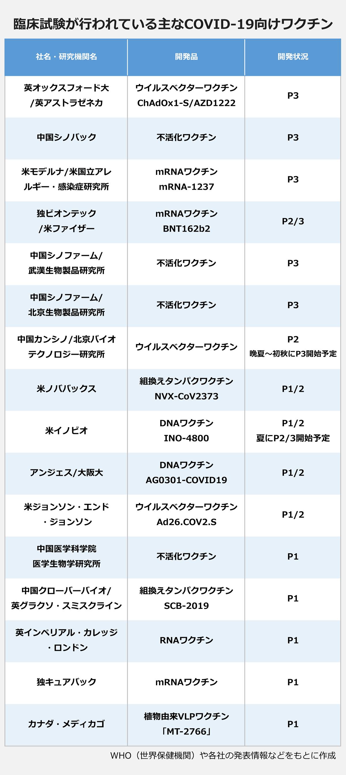 【臨床試験が行われている主なCOVID-19向けワクチン】(社名・研究機関名/開発品/開発状況) 英オックスフォード大/英アストラゼネカ/ウイルスベクターワクチンChAdOx1-S/AZD1222。/P3 |中国シノバック/不活化ワクチン/P3 |米モデルナ/米国立アレルギー・感染症研究所/mRNAワクチン。mRNA-1237/P3 |独ビオンテック/米ファイザー/mRNAワクチン。BNT162b2/P2/3 |中国シノファーム/武漢生物製品研究所/不活化ワクチン/P3 |中国シノファーム/北京生物製品研究所/不活化ワクチン/P3 |中国カンシノ/北京バイテクノロジー研究所オ/ウイルスベクターワクチン/P2。晩夏~初秋にP3開始予定 |米ノババックス/組換えタンパクワクチン。NVX-CoV2373/P1/2 |米イノビオ/DNAワクチン。INO-4800/P1/2。夏にP2/3開始予定 |米ジョンソン・エンド・ジョンソン/ウイルスベクターワクチン。Ad26.COV2.S/P1/2 |中国医学科学院医学生物学研究所/不活化ワクチン/P1 |中国クローバーバイオ/英グラクソ・スミスクライン/組換えタンパクワクチン。SCB-2019/P1 |英インペリアル・カレッジ・ロンドン/RNAワクチン/P1 |独キュアバック/mRNAワクチン/P1 |カナダ・メディカゴ/植物由来VLPワクチン「MT-2766」/P1 |※WHO(世界保健機関)や各社の発表情報などをもとに作成