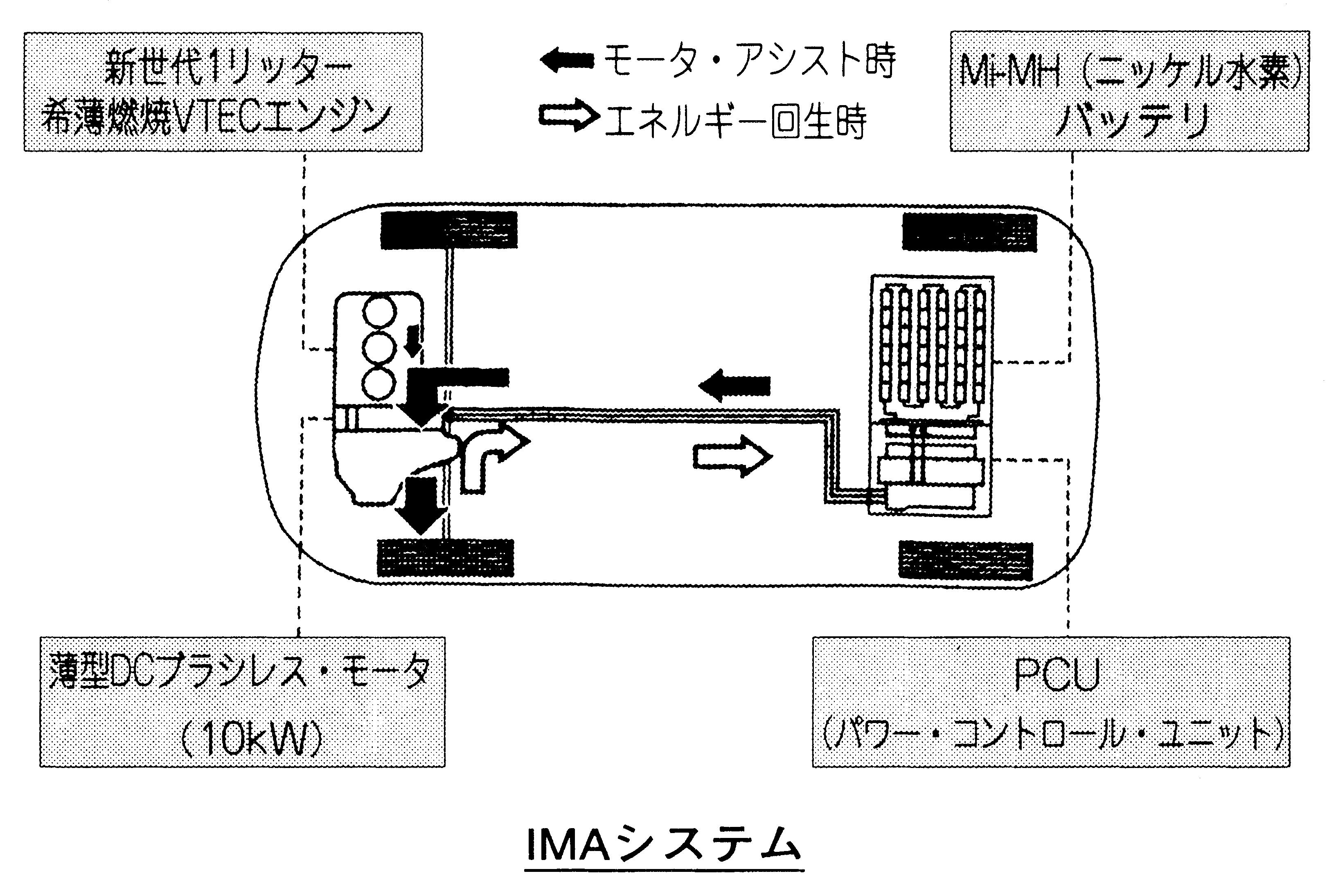 IMA system(インテグレーテッド...