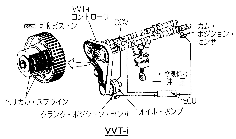 VVT-iとは - オートモーティブ・...