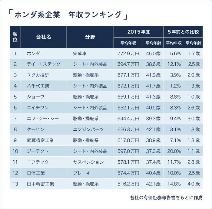 ホンダ系企業・年収ランキング_170313