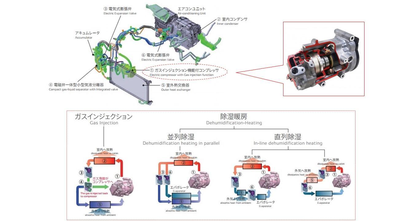 新型ガスインジェクション機能付きヒートポンプ空調システムと新型コンプレッサー(ESBG27)、運転モードの図