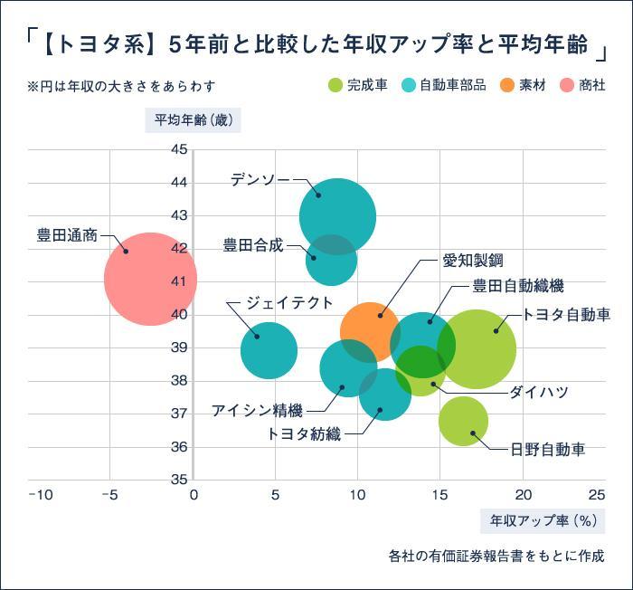 トヨタ系企業・年収比較_図