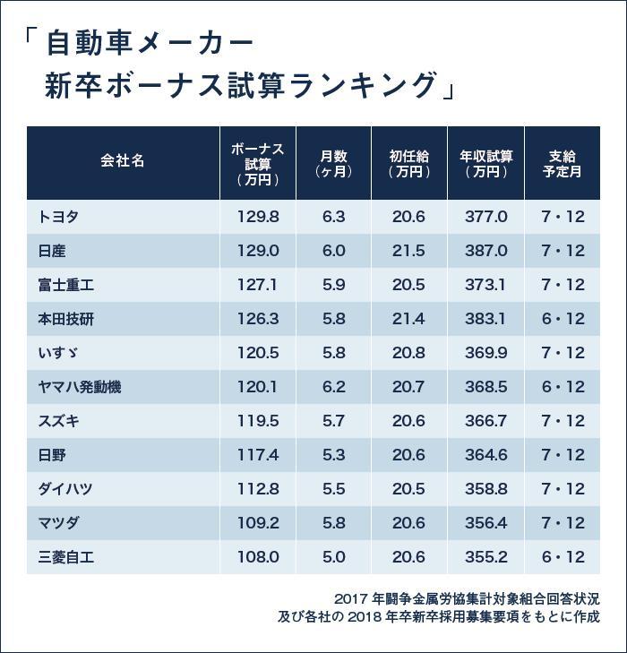 EMJOBS-205 新卒_[PC]自動車メーカー新卒ボーナス試算ランキング