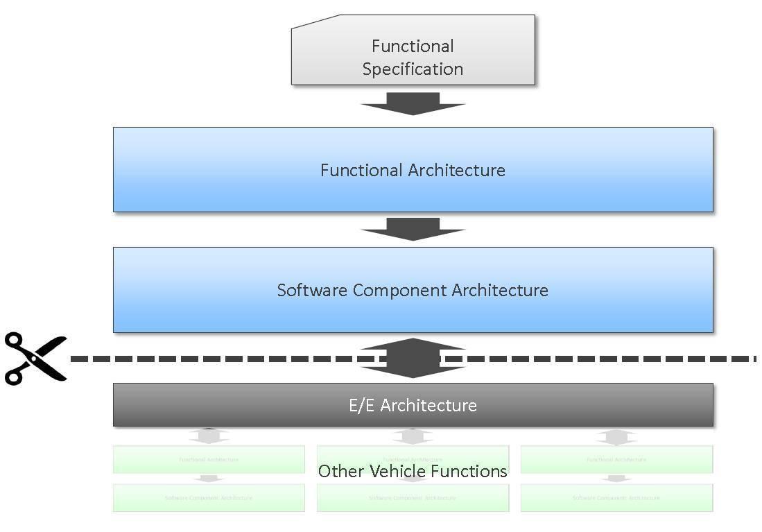 ソフトウェアとE/Eアーキテクチャの分離による単純化のフローの図