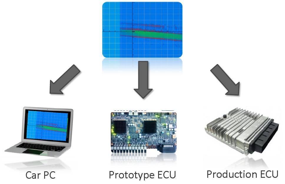 開発の全段階(Car PC、Prototype ECU、Production ECU)に共通利用できる柔軟なインターフェイスを説明する図