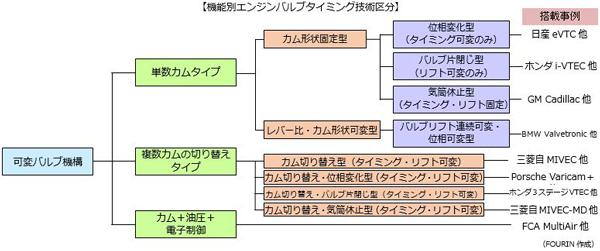 機能別エンジンバルブタイミング技術区分を表した樹形図。可変バルブ機構から枝分かれし、採用している自動車メーカーの搭載事例までを表す。