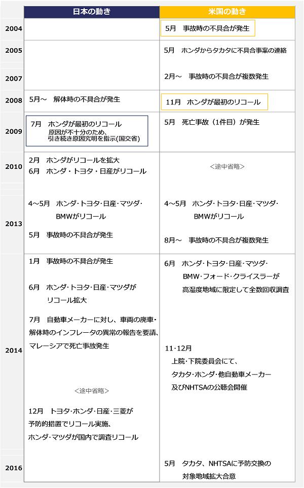 chronological_table3