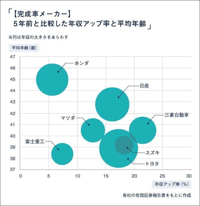 完成車メーカー・年収比較_図