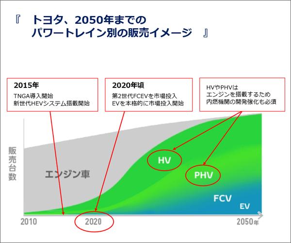 トヨタ、2050年までのパワートレイン別の販売イメージ。