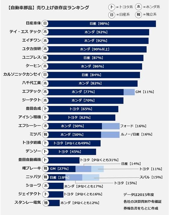 izondo_ranking