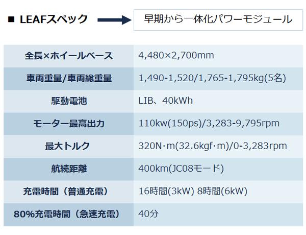 ■LEAFのスペック。全長×ホイールベース:4,480×2,700ミリメートル。車両重量/車両総重量:1,490-1,520/1,765-1,795キログラム(5名) 。駆動電池:LIB、40キロワットアワー。モーター最高出力:110キロワット(150ピーエス)/3,283-9,795アールピーエム 。最大トルク:320ニュートンメートル(32.6キログラムメートル)/0-3,283アールピーエム 。航続距離:400キロメートル(JC08モード) 。充電時間(普通充電):16時間(3キロワット) 8時間(6キロワット) 。80%充電時間(急速充電):40分。