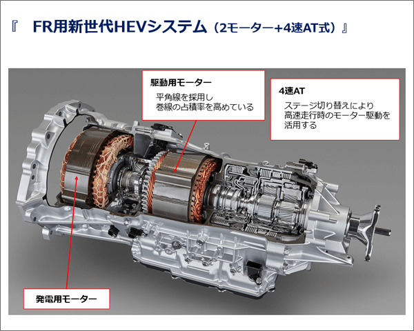 FR用新世代HEVシステム(2モーター+4速AT式)の写真と解説。駆動用モーター:平角線を採用し巻線の占積率を高めている。4速AT:ステージ切り替えにより、高速走行時のモーター駆動を活用する。