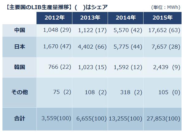 【主要国のLIB生産量推移(単位:MWh)】以下、国名:2012年/2013年/2014年/2015年。※( )はシェア。中国:1,048(29)/1,122(17)/5,570(42)/17,652(63)。日本:1,670(47)/4,402(66) 5,775(44)/7,657(28)。韓国:766(22)/1,023(15)/1,592(12)/2,439(9)。その他:75(2)/108(2)/318(2)/105(0)。合計=3,559(100)/6,655(100)/13,255(100)/27,853(100)。