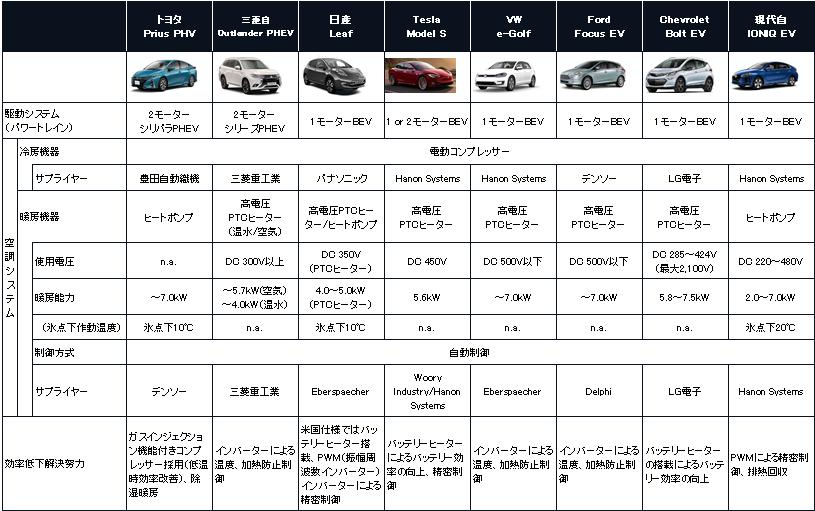 主要電動車モデル別空調(暖房)技術の採用状況の表。トヨタ Prius PHV、三菱自 Outlander PHEV、日産 Leaf、Tesla Model S、VW e-Golf、Ford Focus EV、Chevrolet Bolt EV、現代自 IONIQ EVの駆動システム、空調システム(冷房機器/暖房機器)、効率低下解決努力について解説。