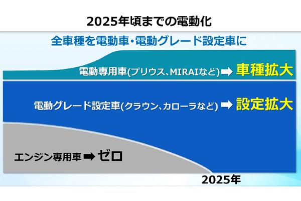 トヨタが目標とする2025年頃までのエンジン専用車・電動車・電動グレード設定車の比率を表した表。2025年までに、エンジン専用車はゼロ、電動専用車は車種拡大、電動グレード設定車は設定拡大を図で表している。