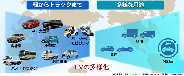 トヨタの世界におけるEVの多様化を表した図。乗用車から商用車までのラインナップを展開すること表す。