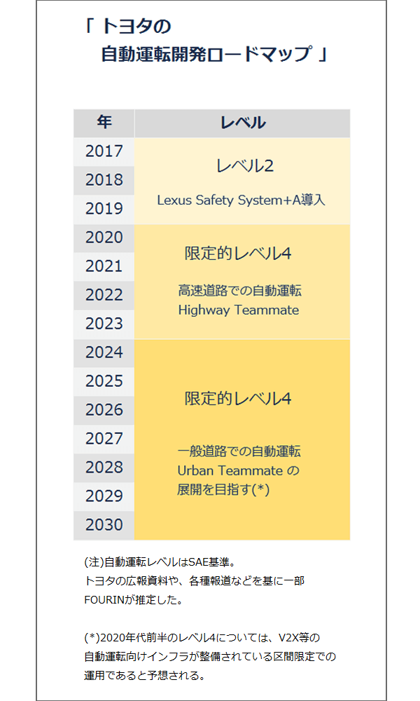 トヨタの自動運転開発ロードマップ。2017年から2019年にかけてレベル2(Lexus Safety System+A導入)、2020年から2023年にかけて限定的レベル4(高速道路での自動運転Highway Teammate)、2024年から2030年にかけて限定的レベル4(一般道路での自動運転Urban Teammate の展開を目指す*)。(注)自動運転レベルはSAE基準。トヨタの広報資料や、各種報道などを基に一部FOURINが推定した。なお、(*)2020年代前半のレベル4については、V2X等の自動運転向けインフラが整備されている区間限定での運用であると予想される。