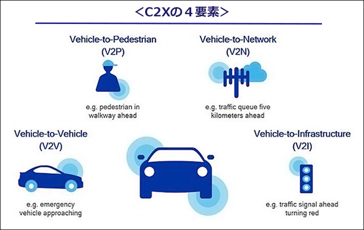 C2Xの4要素を表した図。Vehicle-to-Pedestrian Vehicle-to-Network Vehicle-to-Vehicle Vehicle-to-Infrastructure