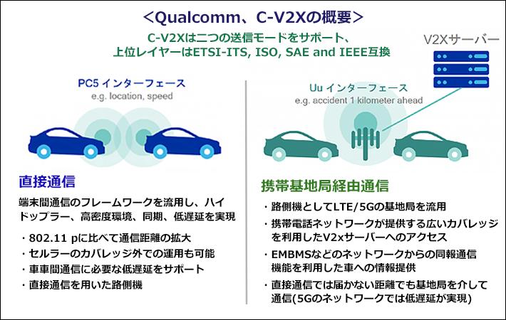 【Qualcomm、C-V2xの概要】PC5インターフェース 直接通信:端末間通信のフレームワークを流用し、ハイ ドップラー、高密度環境、同期、低遅延を実現、802.11 pに比べて通信距離の拡大 セルラーのカバレッジ外での運用も可能 車車間通信に必要な低遅延をサポート 直接通信を用いた路側機。Uuインターフェース:携帯基地局経由通信 路側機としてLTE/ 5Gの基地局を流用 携帯電話ネットワークが提供する広いカバレッジ を利用したV2xサーバーへのアクセス EMBMSなどのネットワークからの同報通信機能を利用した車への情報提供 直接通信では届かない距離でも基地局を介して 通信(5Gのネットワークでは低遅延が実現)。