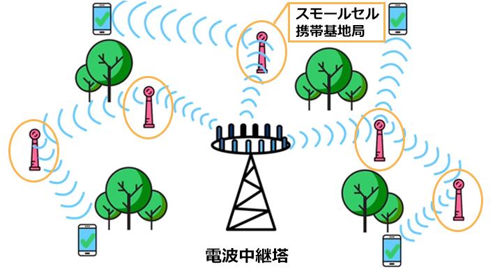 スモールセル携帯基地局と電波中継塔を設置することで障害物などに通信妨害されにくい環境になる、ということを表すイラスト。