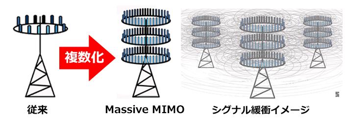 Massive MIMOの構造を説明するイラスト。