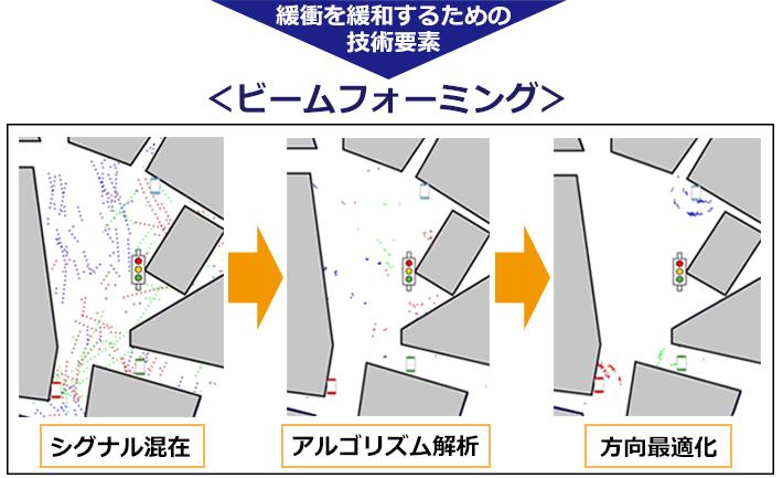 通信シグナルの緩衝を緩和するための技術要素の説明イラスト。