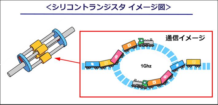 シリコントランジスタのイメージ図