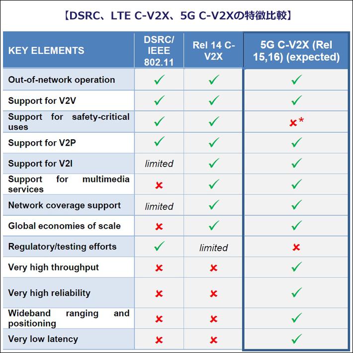 DSRC、LTE C-V2X、5G C-V2Xの特徴比較を表した表