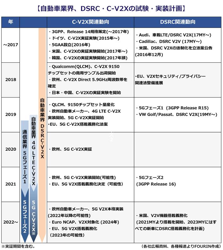 【自動車業界、DSRC・C-V2Xの試験・実装計画】C-V2X関連の動向 3GPP、Release 14規格策定(~2017年)ドイツ、C-V2x実証実験(2015年~) 5GAA設立(2016年) 米国、C-V2xの実証実験開始(2017年~) 韓国、C-V2xの実証実験開始(2017年頭)、2018年:Qualcomm (QLCM). C-V2X 9150チップセットの商用サンプル出荷開始 欧州、C-V2x Direct 5.9GHz周波数帯を確定 日本·中国、C-V2xの実証実験を開始 2019年:QLCM、9150チップセット量産化 欧州自動車メーカー、4G LTE C-V2X実装開始、5G C-V2X実証開始 EU、5G C-V2x搭載義務化法案 2020年:欧州、5F C-V2X実証 2021年:欧州、5F C-V2X実証(可能性)、EU、5G V2X搭載義務化決定(可能性)2022年~:欧州自動車メーカー、5G V2X本格実装(2022年以降の可能性) EU、5G V2X搭載義務化(2023年の可能性)。DSRC関連の動向。~2017年:Audi、車載LTE/DSRC V2x(17MY~)Cadillac. DSRC V2V (17MY~) 米国、DSRC V2Xの法制化を立法案公告(2016年12月) 2018年:EU, V2Xセキュリティ/プライバシー関連法整備進展 2019年:5Gフェーズ1 (3GPP Release R15) VW Golf/Passat. DSRC V2X(19MY) 2021年:5Gフェーズ2(3GPP Release 16) 2022年:米国、V2V機器搭載義務化 (2021MYより搭載を開始, 2023MYにはすべての新車にDSRC搭載義務化を計画)。