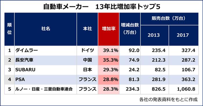 【13年比増加率トップ5】各社の発表資料をもとに作成。1位:ダイムラー 327.4万台(13年実績 235.4万台、増加率 39.1%増)2位:長安汽車 287.2万台(13年実績212.3台、増加率 35.3%増)3位:SUBARU 106.7万台(13年実績 82.5万台、増加率 29.3%増)4位:PSA 363.2万台(13年実績 281.9万台、増加率28.8%増)5位:ルノー・日産・三菱自動車連合 1060.8万台(13年実績 826.5万台、増加率 28.3%増)