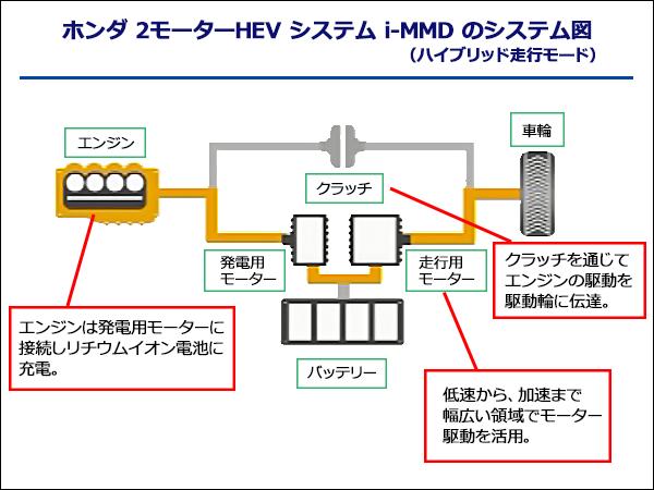 2モーターシステム(SH i-MMD)ハイブリッド走行モードのシステム図。エンジンは発電用モーターに接続しリチウムイオン電池に充電。低速から、加速まで幅広い領域でモーター駆動を活用。クラッチ部分はクラッチを通じてエンジンの駆動を駆動輪に伝達するシステムとなっている。